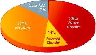 Breakup of Autism Spectrum Disorders