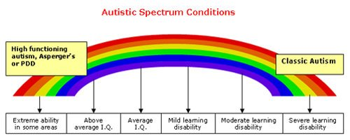 Autism Spectrum - The Rainbow Effect