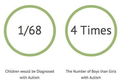 autism gender stats