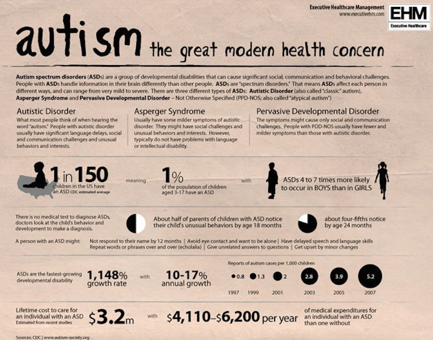 Homeopathy for Autism - Treating Autism with Homeopathy