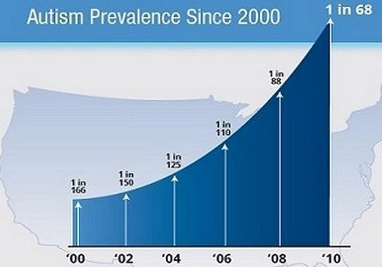 pdd nos and autism is on the rise