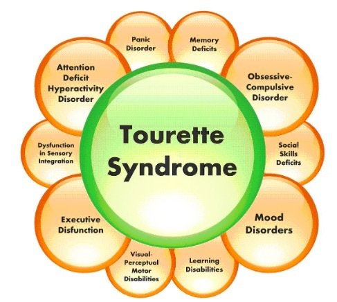 Effects of Tourette Syndrome