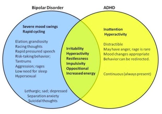 Overlapping Symptoms of ADHD & Bipolar Disorder