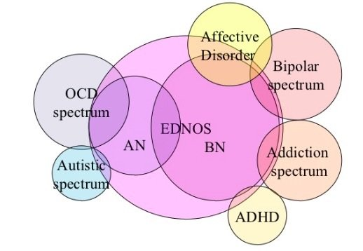 Psychological disorder vs Autism