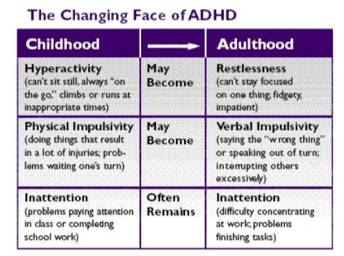 Transformation of ADHD from Children to Adulthood