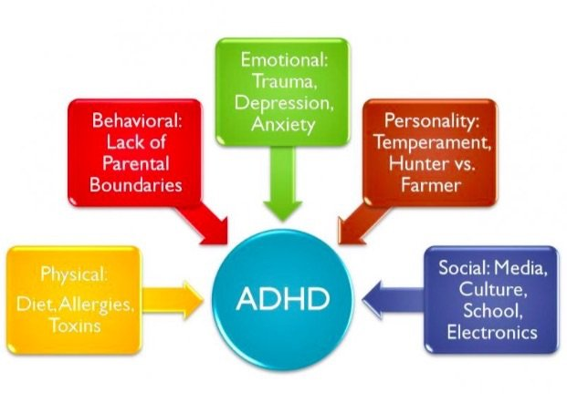 Issues with ADHD in children