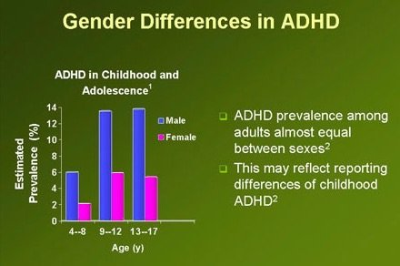 ADHD Gender Ratio for Children in United States