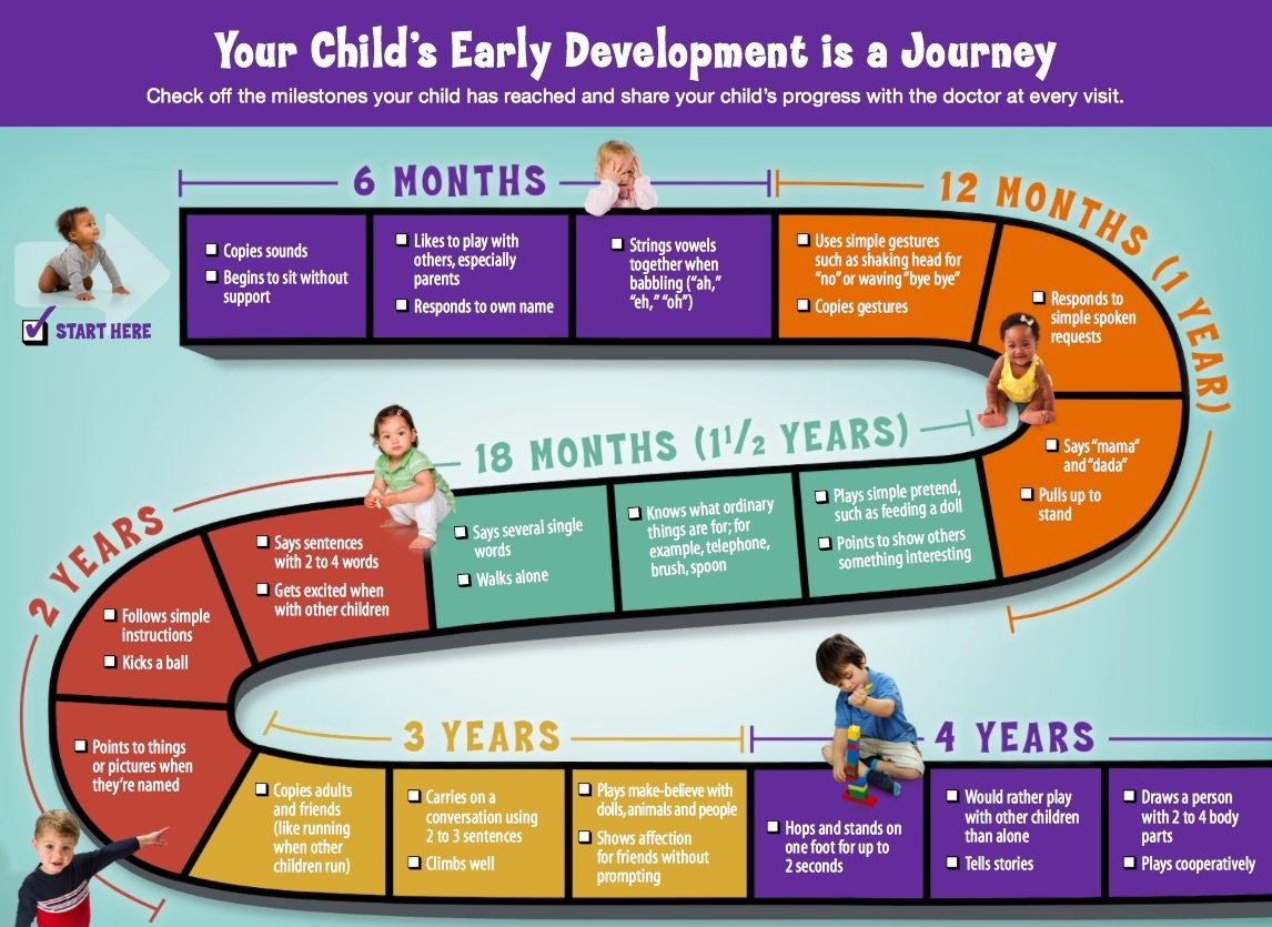 Child Development Checklist - High level