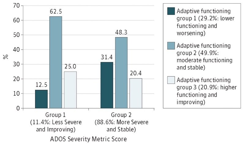 Cross-Trajectory Group Membership for Autistic Symptom Severity and Adaptive Functioning
