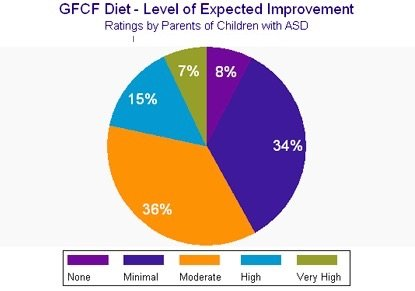gfcf diet autism improvements
