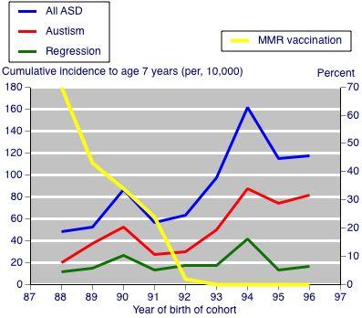 Link berween MMR Vaccine & Autism