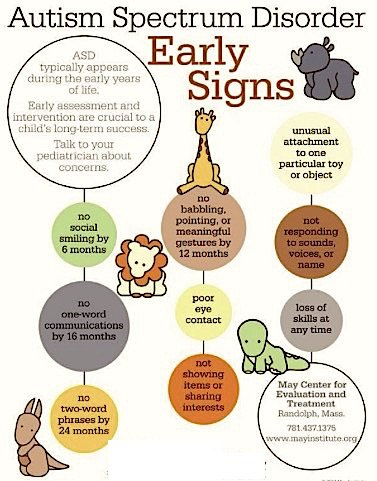 Fig 1: Early signs of Autism in Babies - Keep a eye out for these symptoms