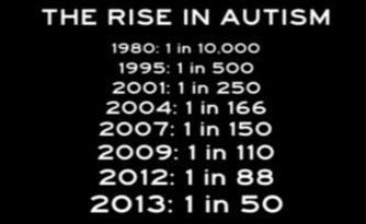 rise in Autism Prevalence