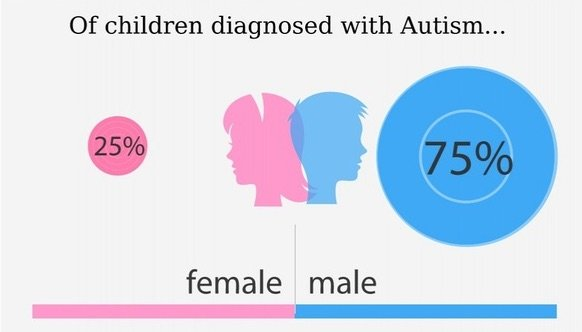 Autism Women Percentage