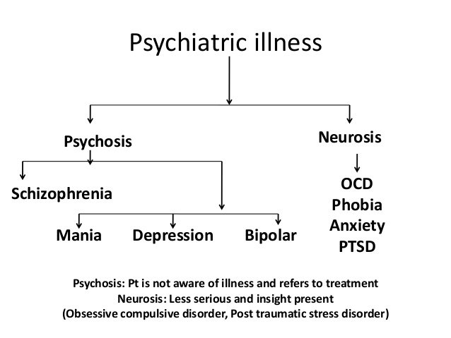 Type of Psychosis symptoms
