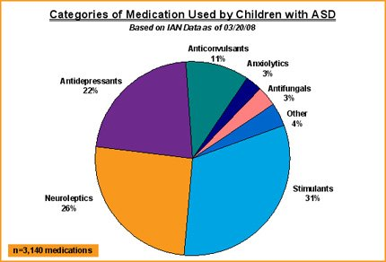 Categories of Medication for Autism