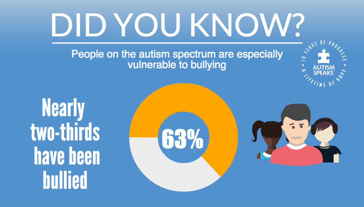 autism and Bullying statistics