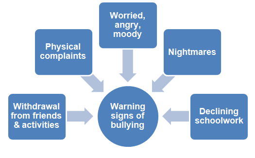 signs of bullying with Autism