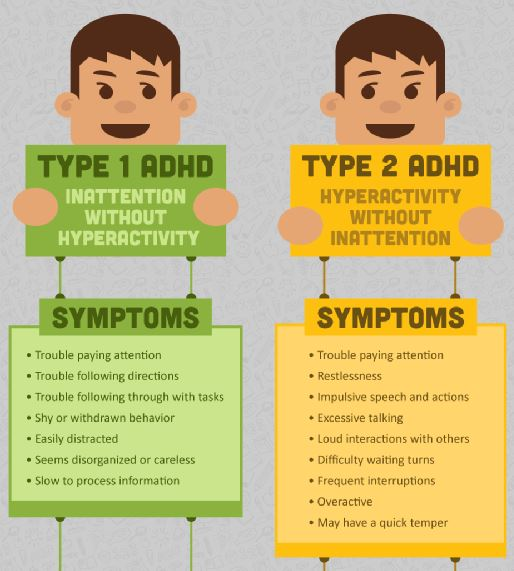 2 Main Types of ADHD