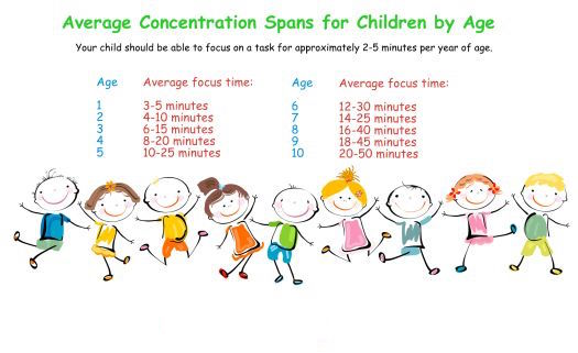 average attention span of typically growing children