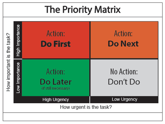 A typical priority matrix for kids with adhd and learning disabilities