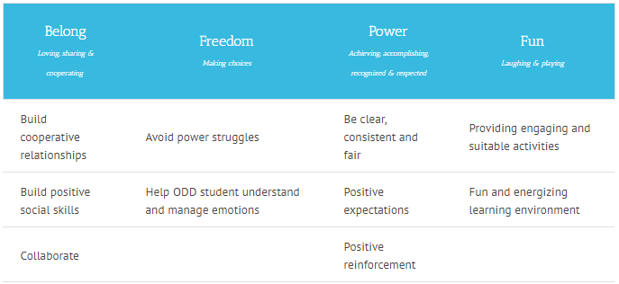 Oppositional Defiant Disorder Teaching Strategies
