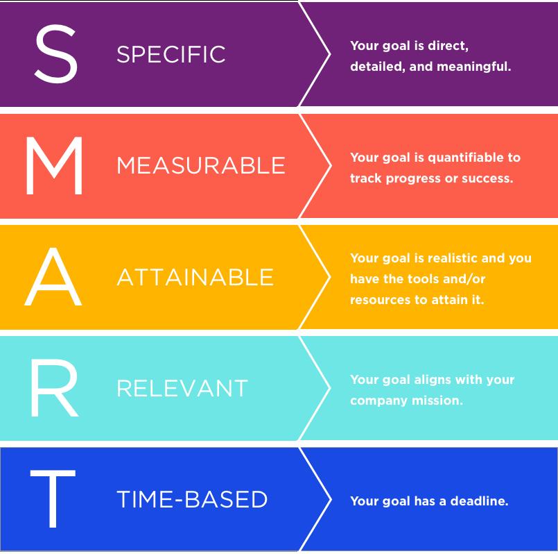 SMART Goals for kids